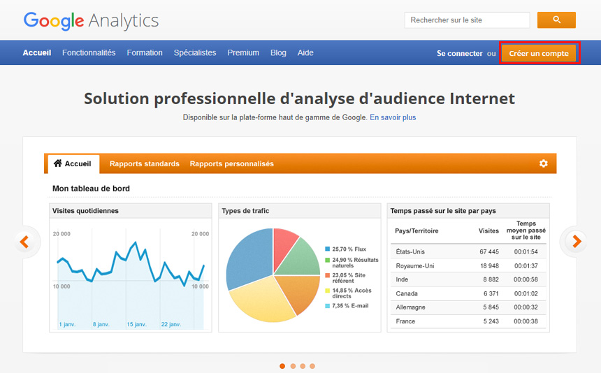 Créer un compte Google Analytics